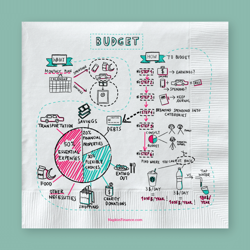 illustrated explanation of a budget on a paper napkin