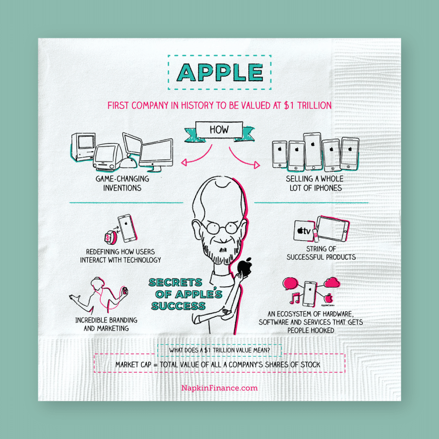 illustrated explanation of apple's rise to become the first company in history to be valued at 1 trillion dollars on a paper napkin