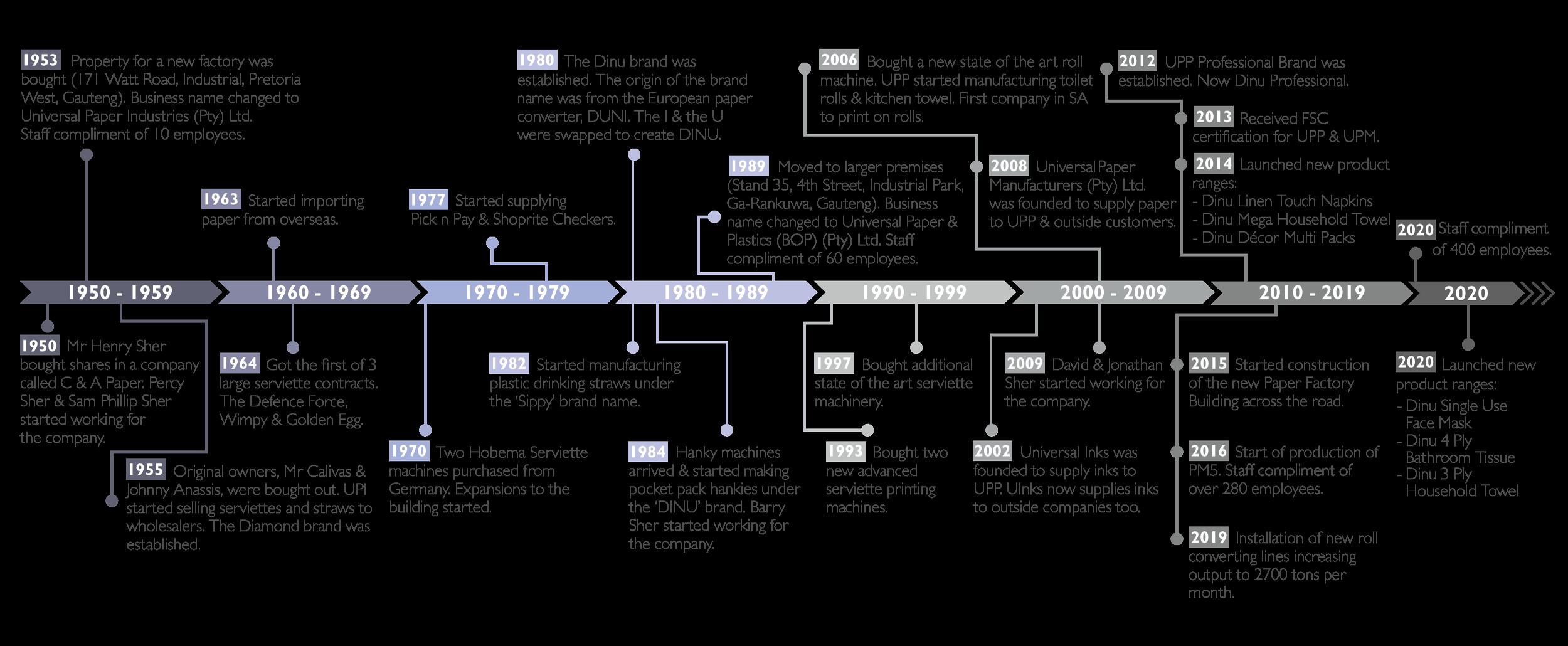 Universal Paper Company History 1950-2020